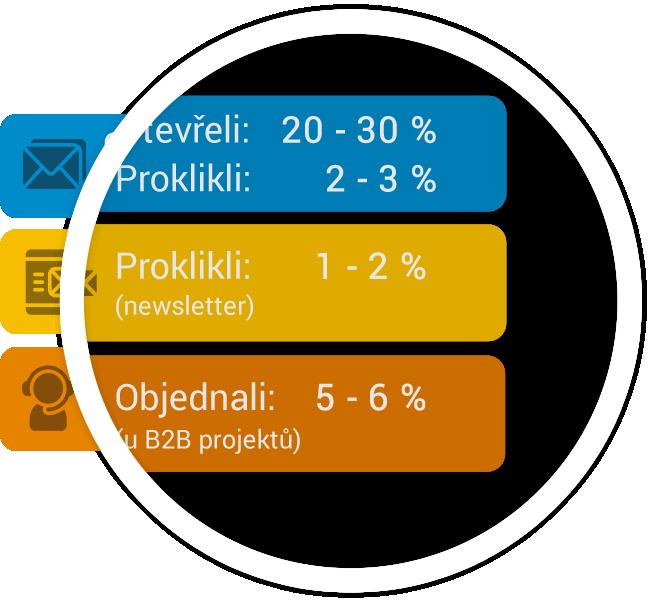 KPI akviziční baíček