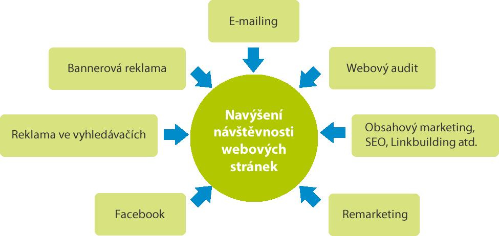 NÁSTROJE PRO ZVÝŠENÍ NÁVŠTĚVNOSTI WEBOVÝCH STRÁNEK
